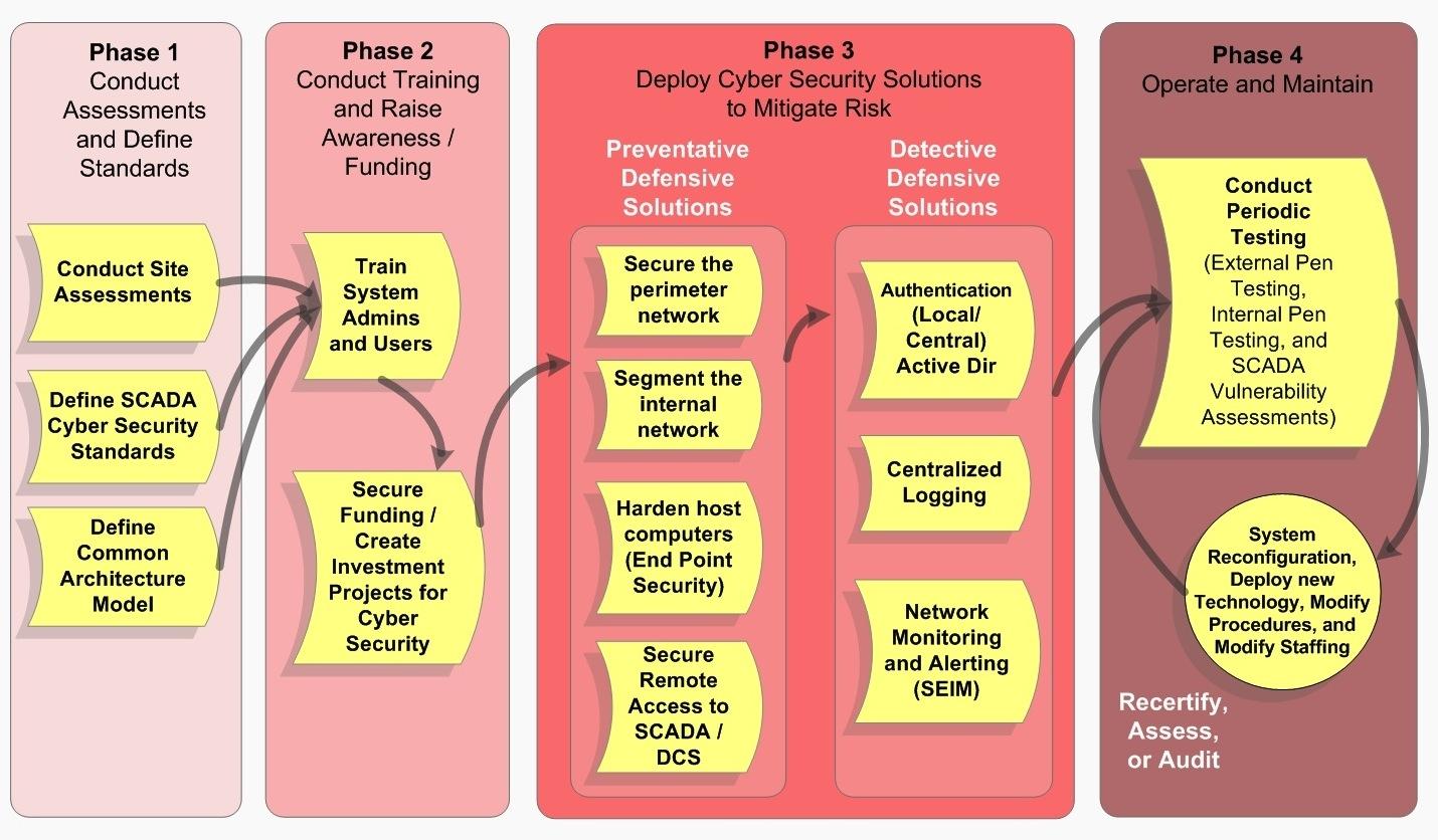SCADA Security Maturity Model | Red Tiger Security